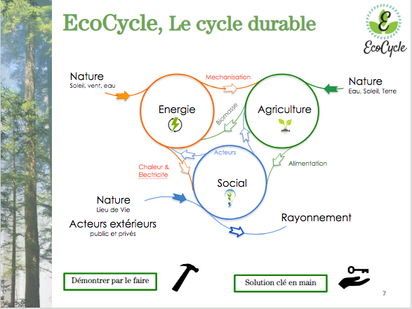 image EcoCycle_le_cercle_durable.png (0.1MB)