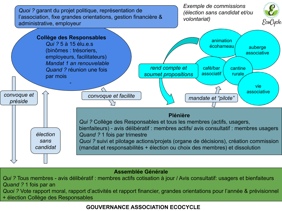 image Gouvernance_Association_EcoCycle.png (0.1MB)