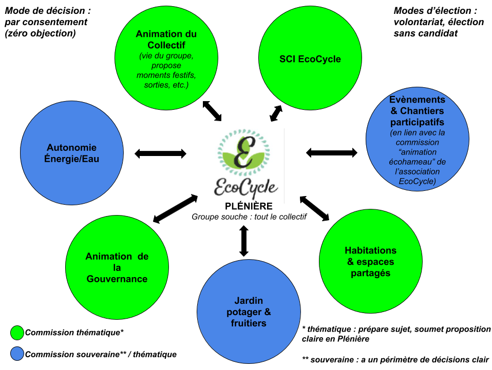 image Gouvernance_EcoCycle_2020.png (0.1MB)